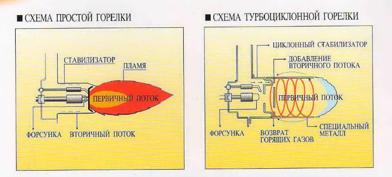 Электрическая схема щита с горелкой